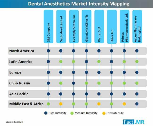 dental anesthetics market intensity mapping