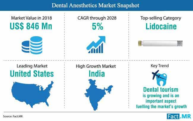 dental anesthetics market snapshot