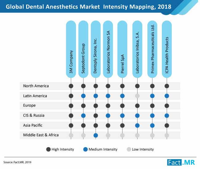 dental anesthetics market structure
