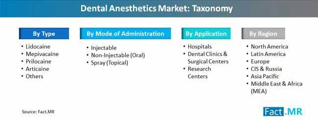 dental anesthetics market taxonomy