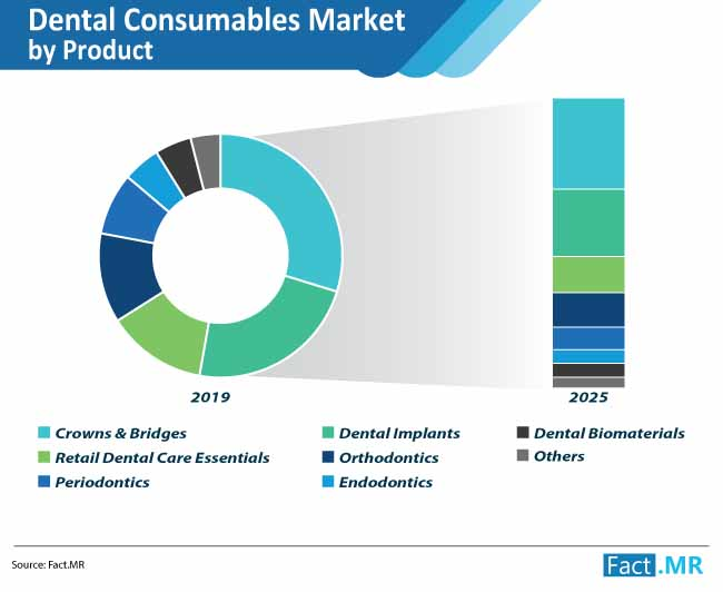 dental consumables market by product