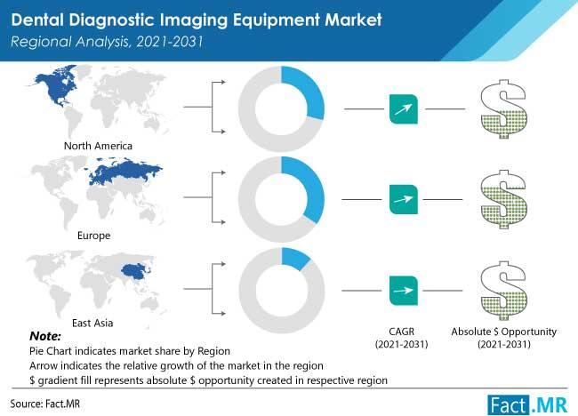 dental diagnostic imaging equipment market by FactMR