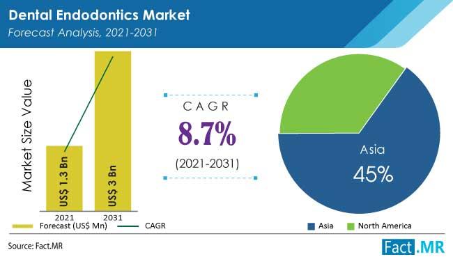 Dental endodontics market forecast analysis by Fact.MR