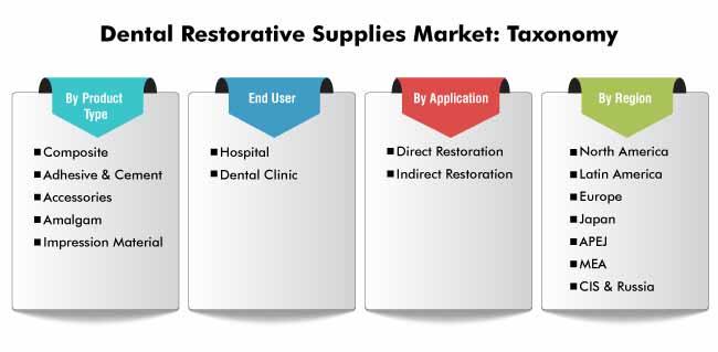 dental restorative supplies market 0