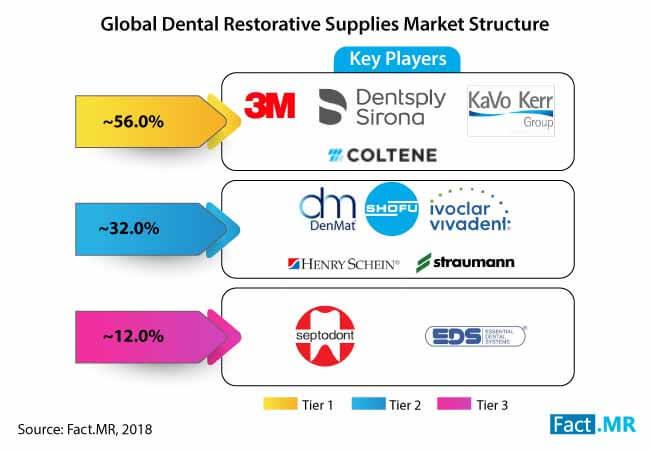 dental restorative supplies market 1