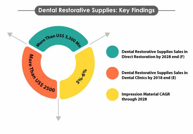 dental restorative supplies market 2