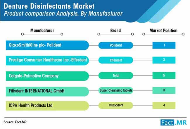 denture disinfectants market product comparison analysis by manufacturer