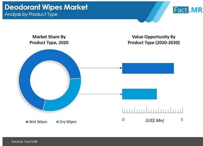 deodorant wipes market image 01