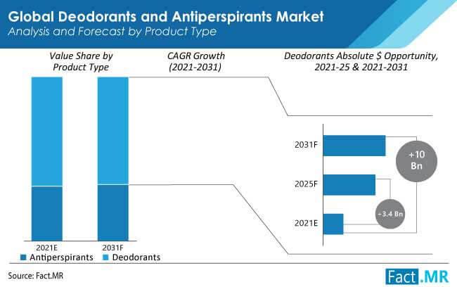 deodorants and antiperspirants market product