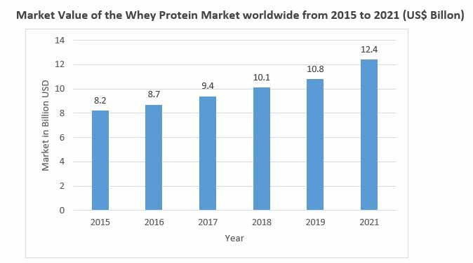 deproteinized whey concentrates market