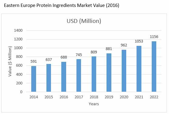 deproteinized whey concentrates market01