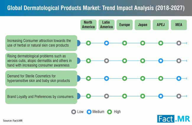 dermatological products market 0