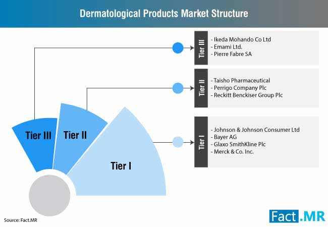 dermatological products market 1