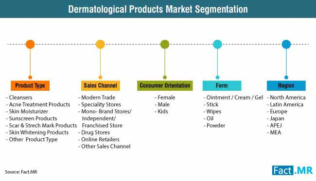dermatological products market 2