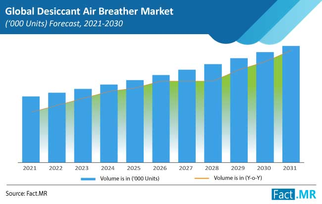 desiccant air breather market forecasts by FactMR