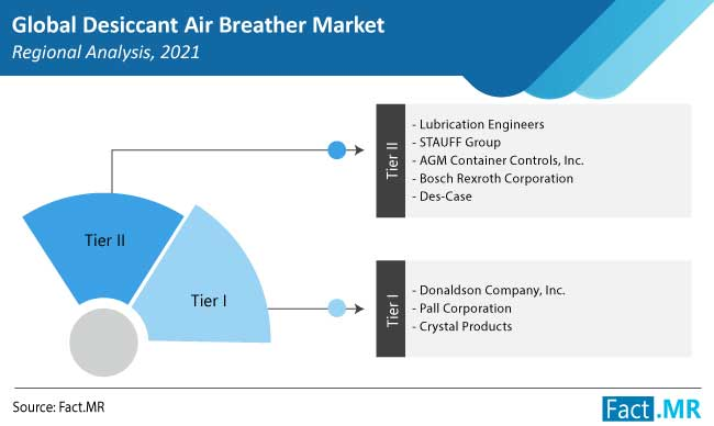 desiccant air breather market region by FactMR