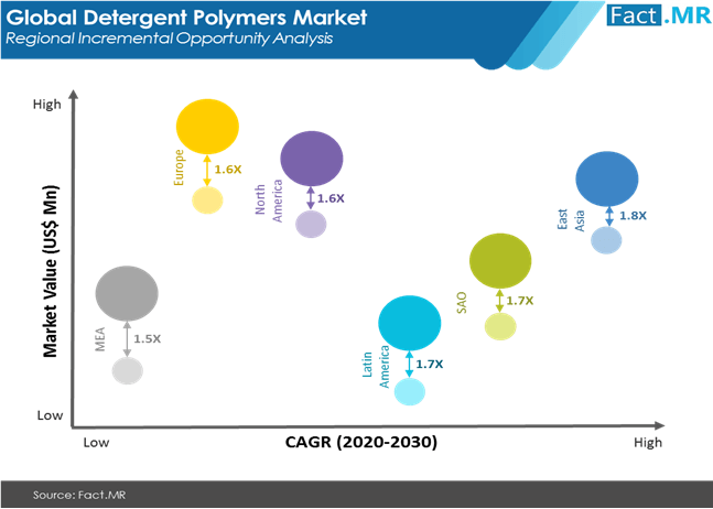 detergent polymers market regional incremental opportunity analysis