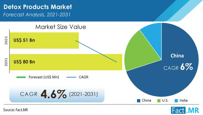 Detox products market forecast analysis by Fact.MR
