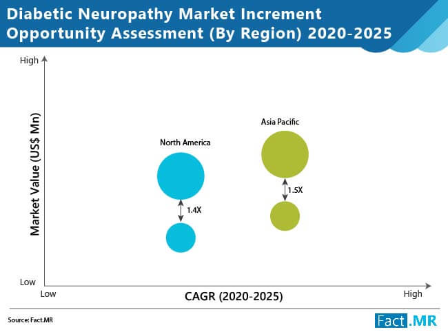 diabetic neuropathy market increment opportunity assessment by region