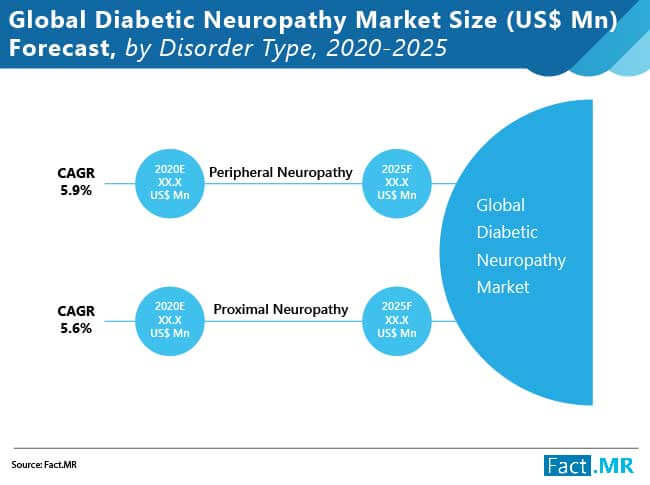 diabetic neuropathy market size us$ forecast by disorder type