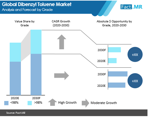 dibenzyl toluene market_image analysis and forecast by grade