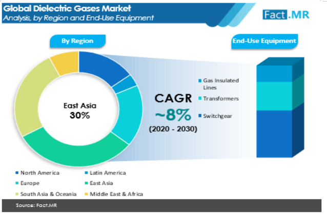 dielectric gases market 1