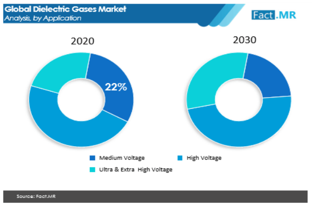dielectric gases market