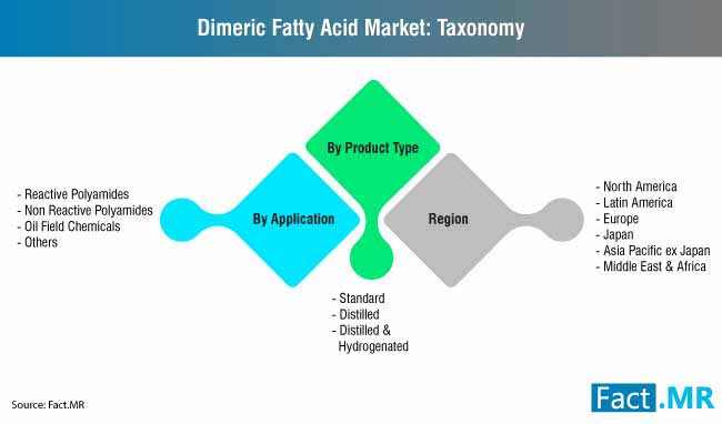 dimeric fatty acid market taxonomy