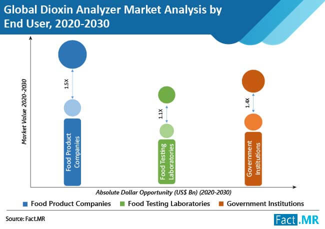 dioxin analyzer market analysis by end user