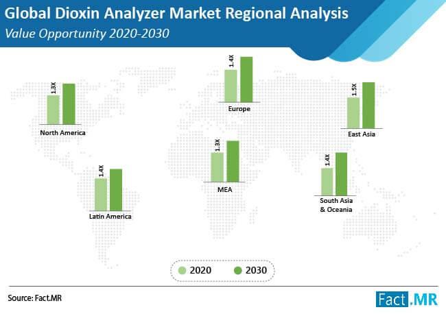 dioxin analyzer market regional analysis value opportunity