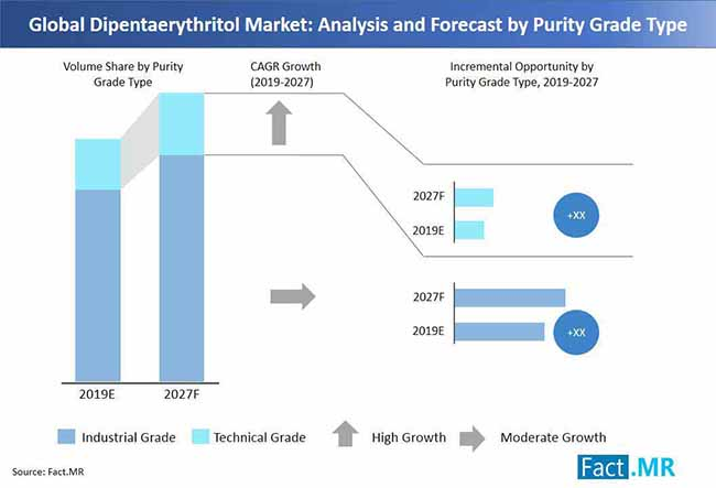 Dipentaerythritol Market Forecast, Trend Analysis & Competition Tracking -  Global Market Insights 2019 to 2027