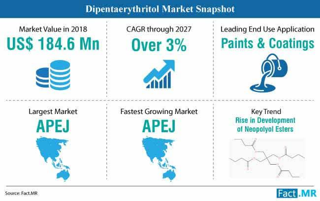 dipentaerythritol market snapshot
