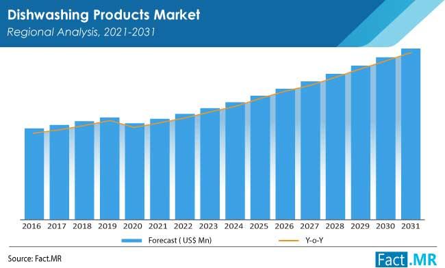 dishwashing products market by FactMR