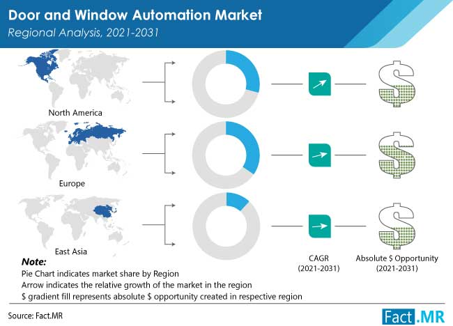 Door and window automation market regional analysis  by Fact.MR