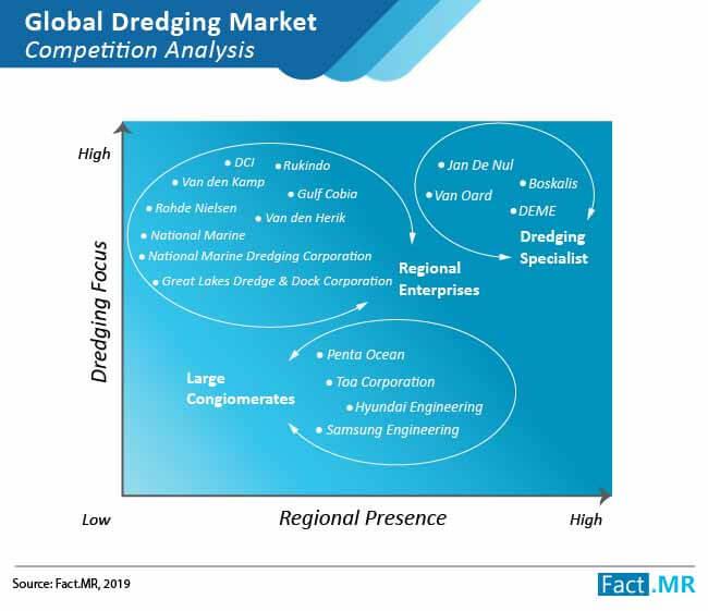 dredging market 01