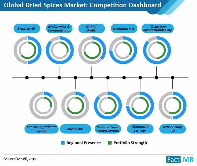 dried spices market 2