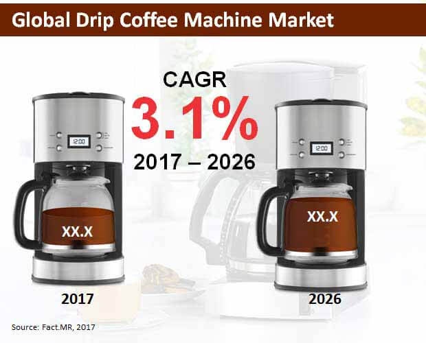 drip coffee machine market