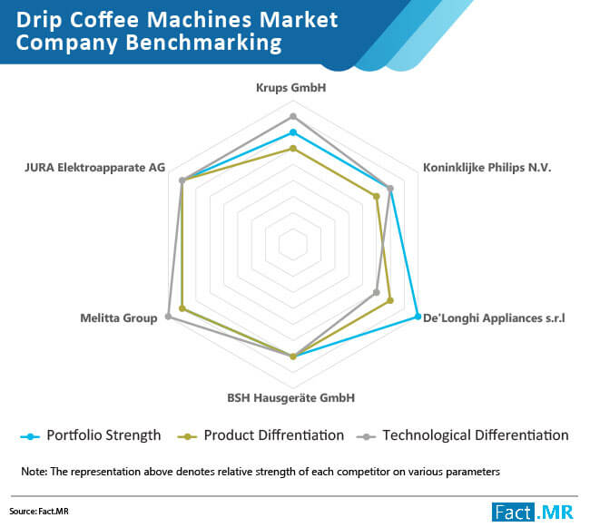 drip coffee machines market company benchmarking