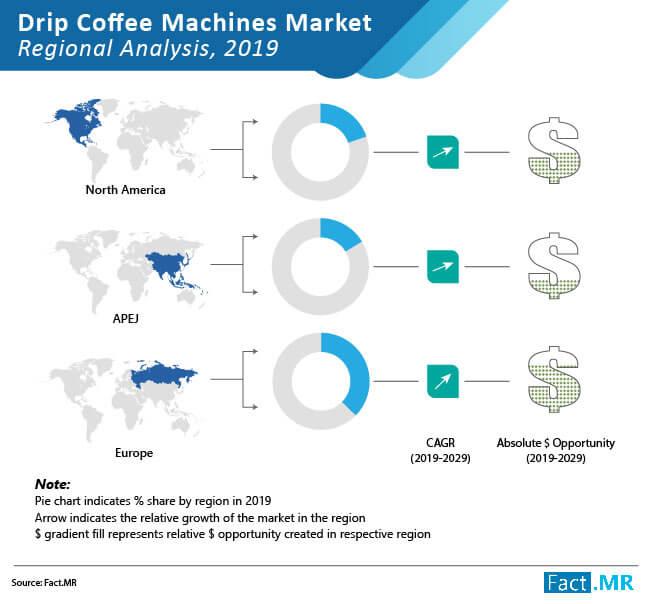 drip coffee machines market reginonal analysis