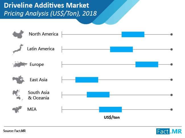 driveline additives market 01
