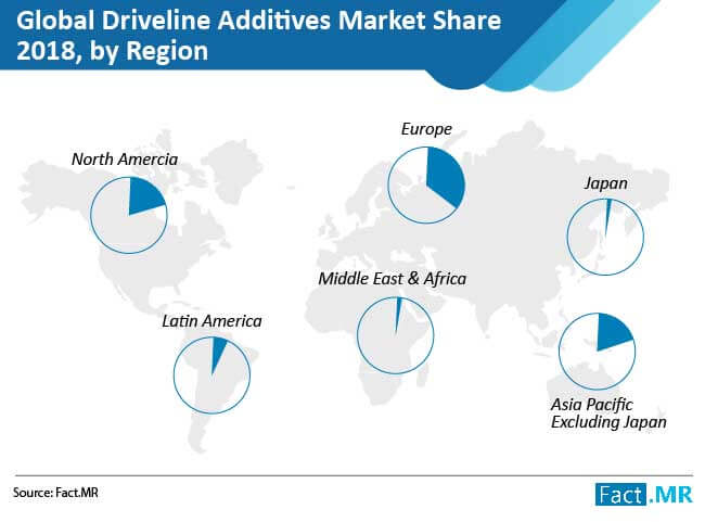 driveline additives market 02