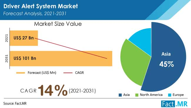 Driver alert system market forecast analysis by Fact.MR