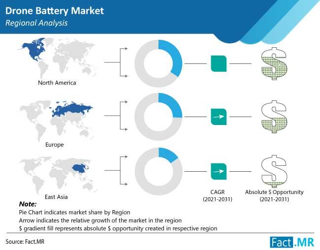 drone battery market region