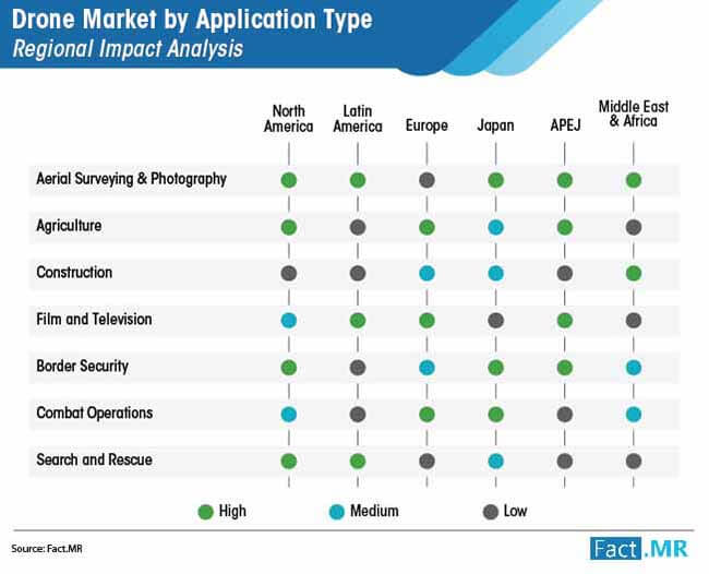 drone market by application type