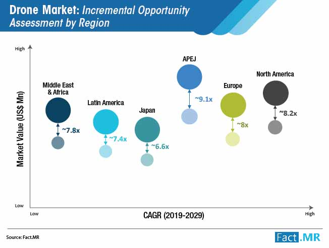 drone market incremental opportunity assessment by region