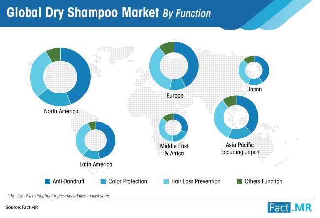 dry shampoo market by function