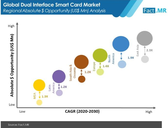 dual interface smart card market regional absolute $ opportunity us$ mn analysis