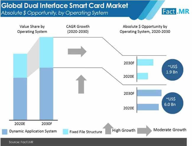 dual interface smart card market absolute $ opportunity by operating system