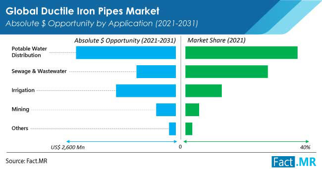 ductile iron pipes market application by FactMR