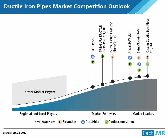 ductile iron pipes market competition outlook
